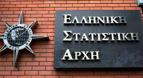 Άνοδο 2,3% σημείωσε το ΑΕΠ στη χώρα το γ' τρίμηνο εφέτος ανακοίνωσε η ΕΛΣΤΑΤ