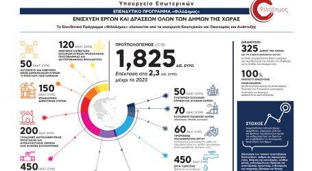 «ΦιλόΔημος»: Περαιτέρω αύξηση κατά 250 εκατ. ευρώ γιαέργα Ύδρευσης & Αποχέτευσης
