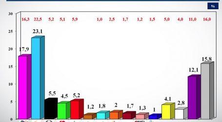 Δημοσκόπηση Alco για το Kontra: Κλείνει στο 5,2% η ψαλίδα