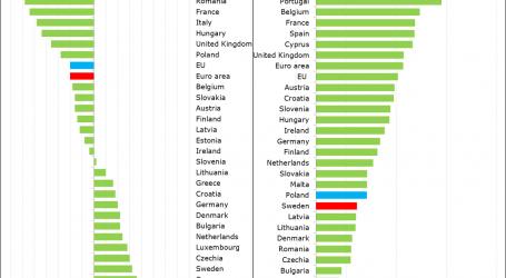 Eurostat: Δημοσιονομικό πλεόνασμα 0,8% το 2017 στην Ελλάδα, έναντι 0,5% το 2016 | Μείωση του χρέους ως ποσοστό επί του ΑΕΠ