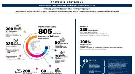 «ΦιλόΔημος II»: Εντάξεις Πράξεων ύψους 11,6 εκατ. ευρώ