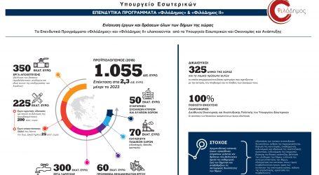 Πρόγραμμα «ΦιλόΔημος»: Αύξηση κατά 250 εκατ. ευρώ για έργα Ύδρευσης & Αποχέτευσης