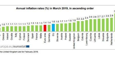 Eurostat: Στο 1% ο ετήσιος πληθωρισμός στη Ελλάδα