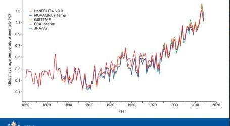 OHE-Έκθεση WMO: Διαρκής επιδείνωση του Κλίματος | 4ο ζεστότερο έτος στην ιστορία το 2018